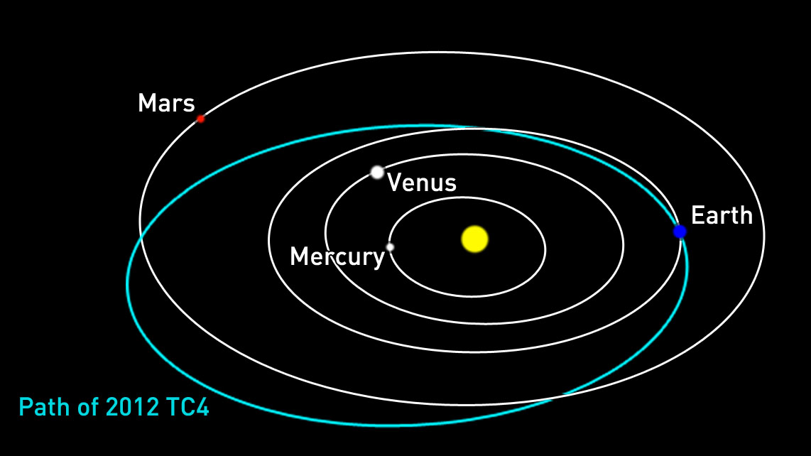 current orbit of inner planets - photo #46