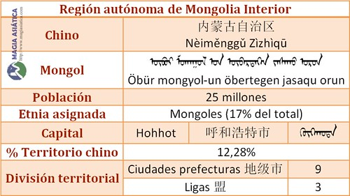 Tabla Region Mongolia Interior China