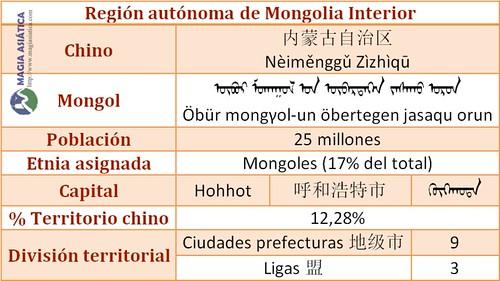 Tabla Region Mongolia Interior China