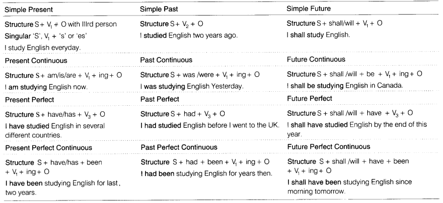 CBSE Class 8 English Grammar - Tenses - CBSE Tuts