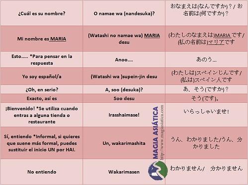 Idioma Japonés tabla 1