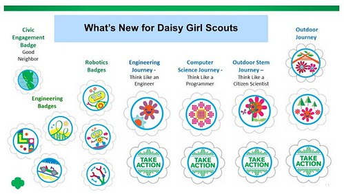 DaisyBadges