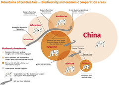 Mountains of Central Asia - Biodiversity and economic cooperation areas