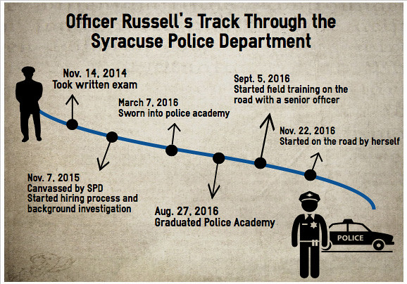 They Wear Blue   Timeline showing Lashonda Russell's path to