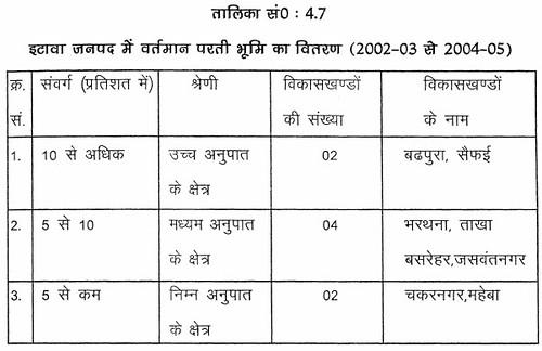 तालिका सं. 4.7 इटावा जनपद में वर्तमान परती भूमि का वितरण (2002-03 से 2004-05)