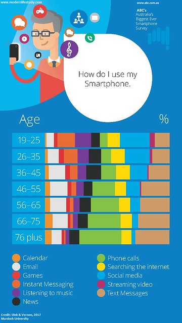 Modern life mobile use infographics