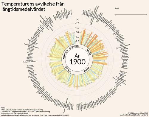 Temperaturens avvikelse från långtidsmedelvärdet 1900-2016