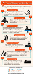 7 Types of Massages and Their Purpose
