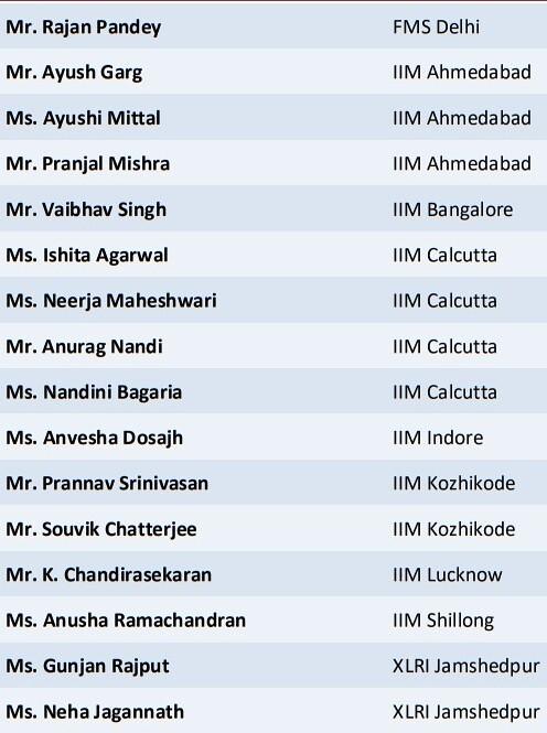 Aditya Birla Scholarship Result 2018