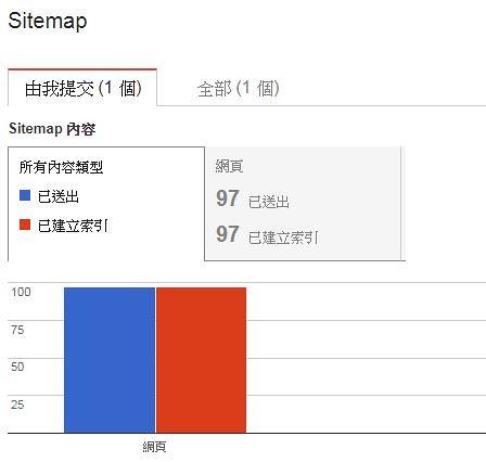 Google網站管理員(GSC)的Sitemap提交、檢索報告