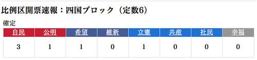 比例区開票速報:四国ブロック(定数6)
