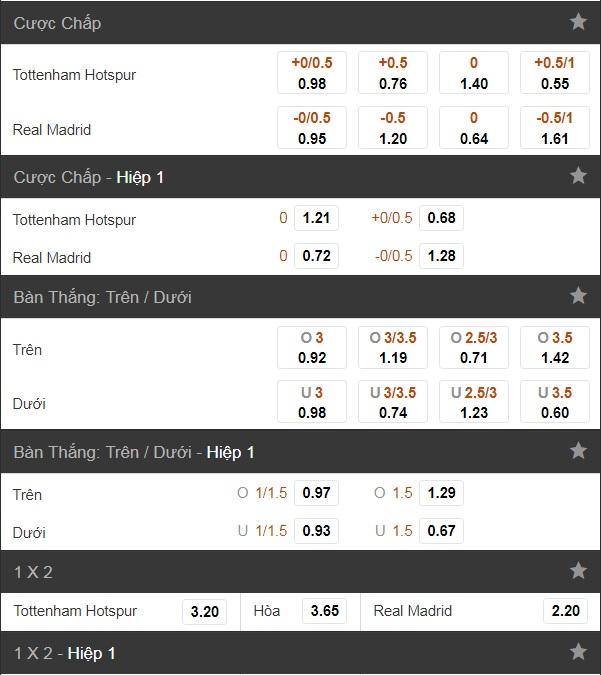 Soi kèo Tottenham vs Real Madrid 2/11, 1.5 Triệu Đồng Thưởng Cúp C1