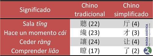 Tabla simplificado tradicional curiosos tabla