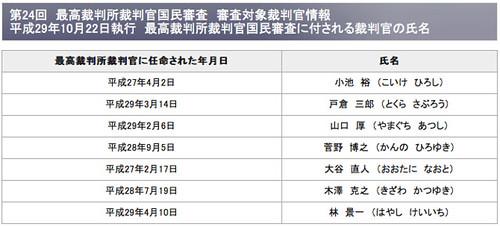 平成29年10月22日執行 最高裁判所裁判官国民審査に付される裁判官の氏名