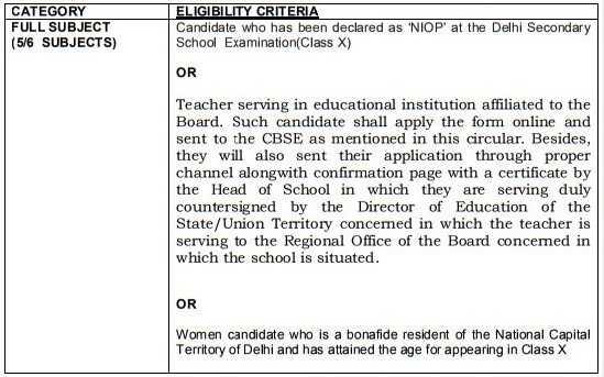 For Delhi Candidates