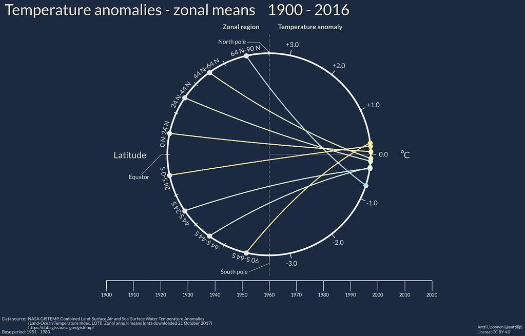 Zonal means of temperature anomalies 1900 - 2016