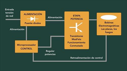 Diagrama Bloques-Esquema-Encimera Inducción