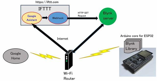 IFTTT_GoogleHome01