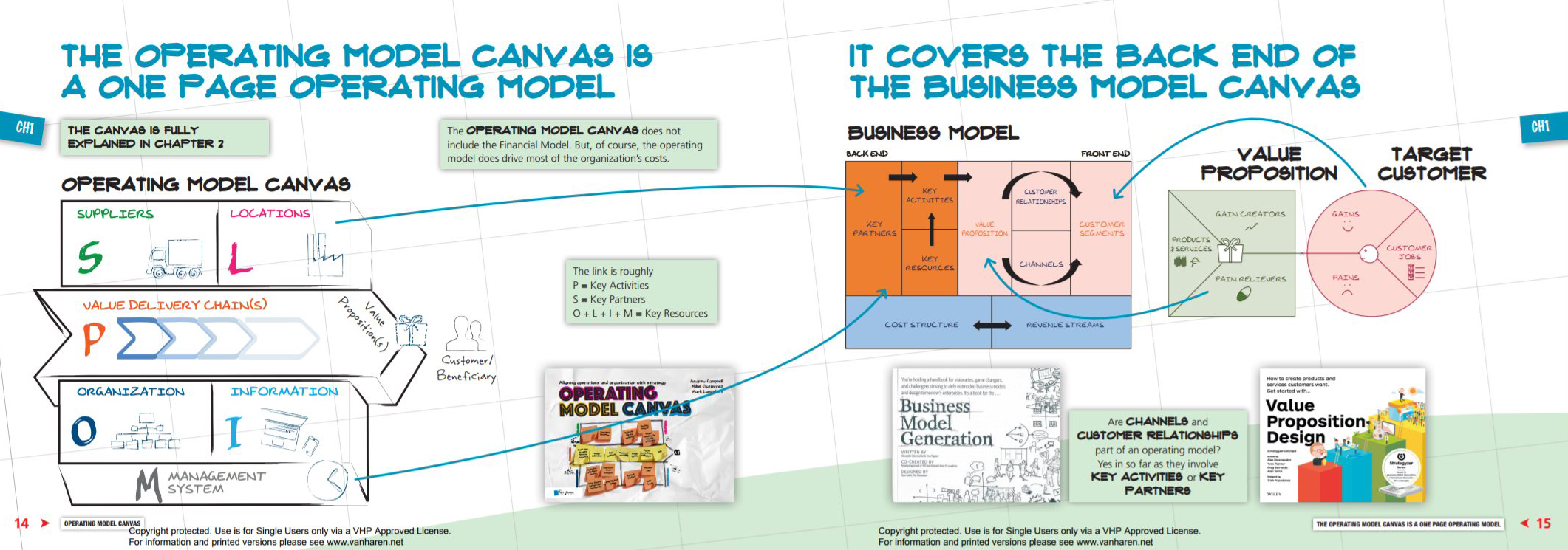 Operating Model Canvas - Andrew Campbell, Mikel Guttierrez, Mark Lancelott 222