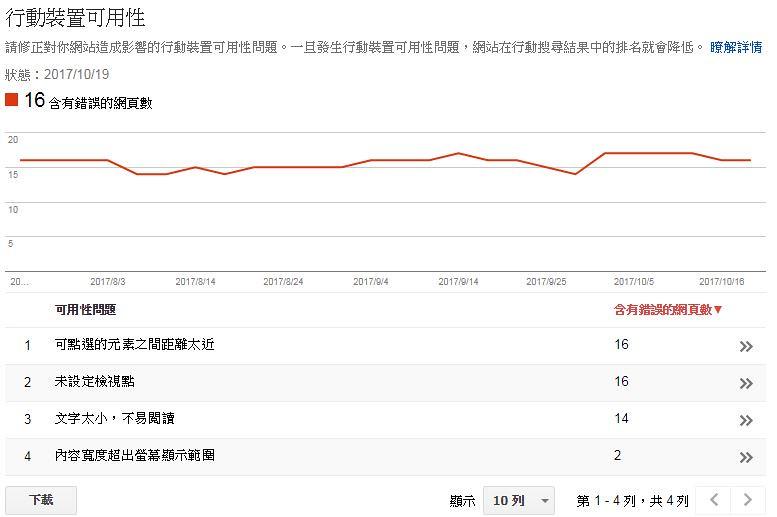Google網站管理員(GSC)的行動裝置可用性錯誤報告