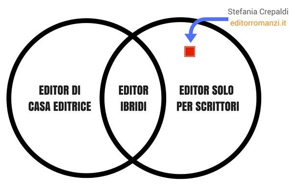 stefania crepaldi - editorromanzi