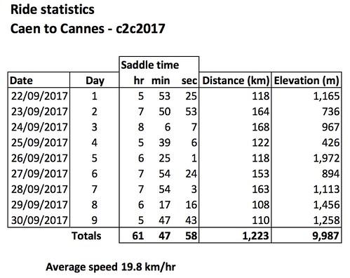 Ride Stats c2c2017