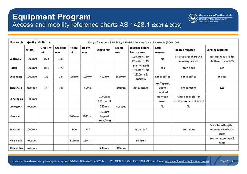 Summary of DDA building standards