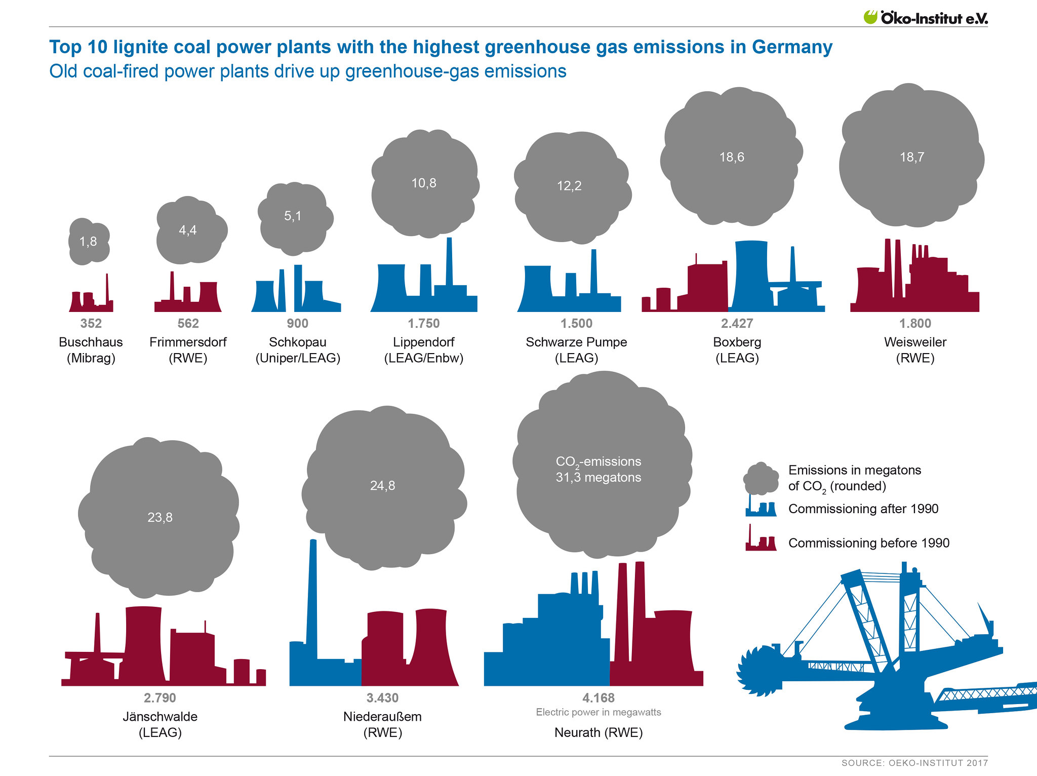 Top 10 lignite coal power plants with the highest greenhouse gas emissions in Germany