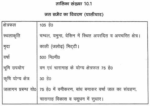 तालिका सं. 10.1 जल समेट का विवरण (पालीघर)