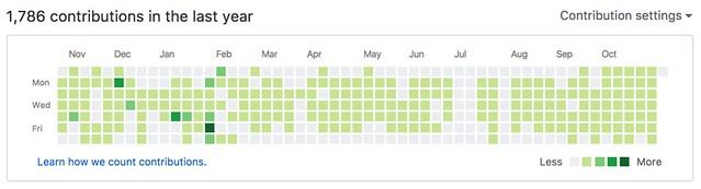 GitHub Contributions 2017