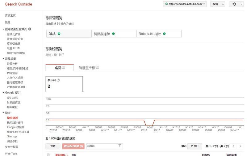 Google網站管理員(GSC)的網站檢索錯誤報告