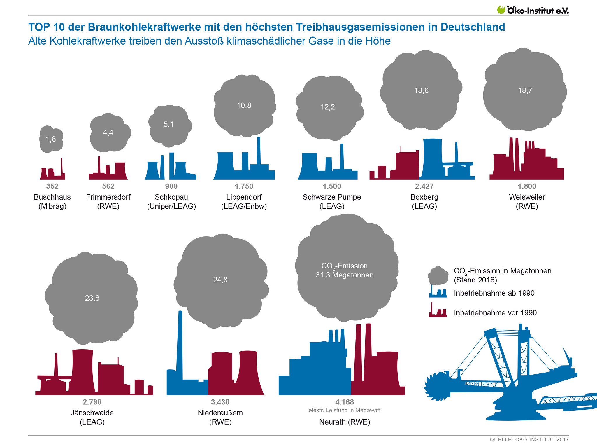 TOP 10 der Braunkohlekraftwerke mit den höchsten Treibhausgasemissionen in Deutschland