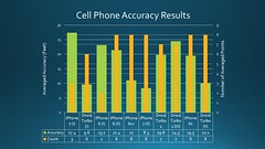 Cell Phone Accuracy Results, Graph