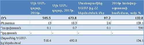 Աղյուսակ 4․ ԵԱՏՄ երկրներից ներմուծում դեպի ՀՀ, 2016-2017թ հունվար-օգոստոսին