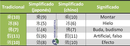 japones-chino-simplificado-tabla3