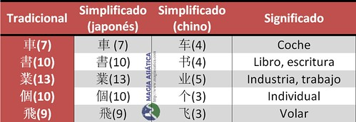 japones-chino-simplificado-tabla2