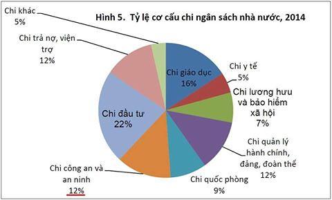 ngan_sach_nhanuoc_2014