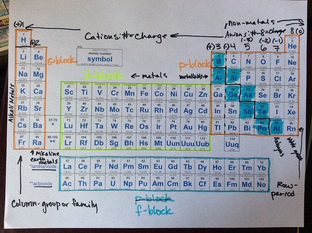 Introduction to the periodic table lessons tes teach periodic table 6 urtaz Image collections