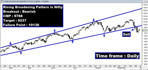 Nifty Rising Broadening