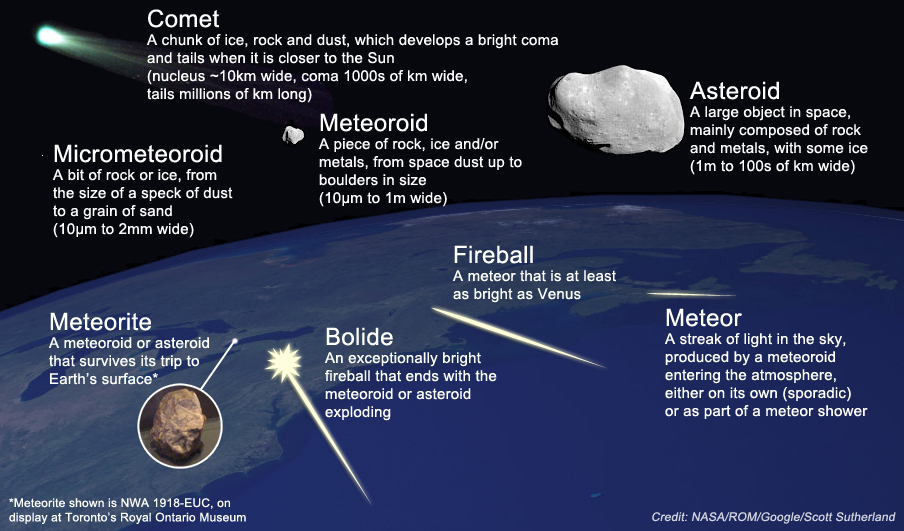 How does a meteor, a meteoroid, a meteorite, an asteroid ...