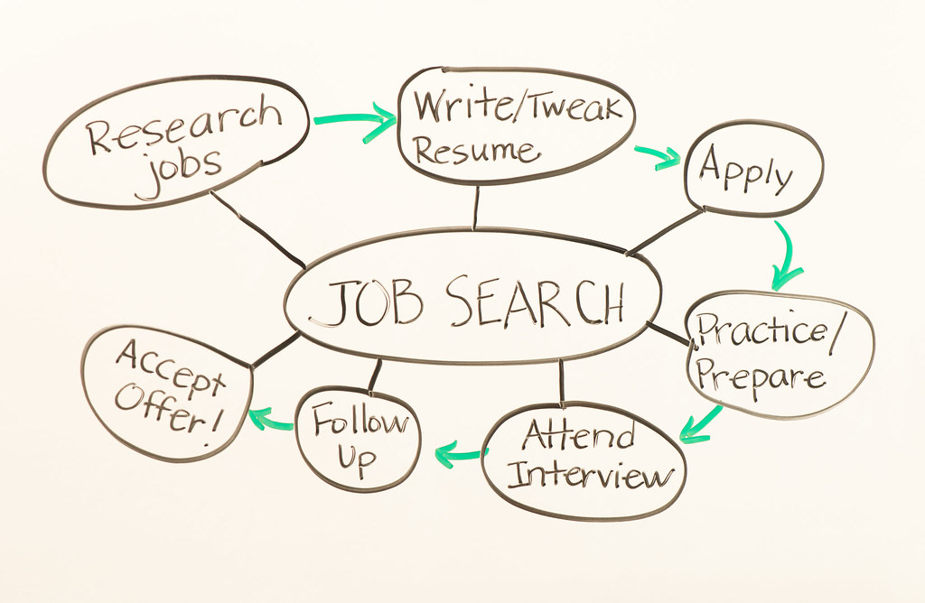 Whiteboard - Job Search Process