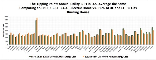 Annual Utility Bill in an HSPF 13, EF 3.4 All-Electric Home vs. 55% Efficient Gas Burning House