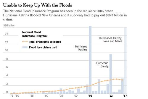 nyt flood story