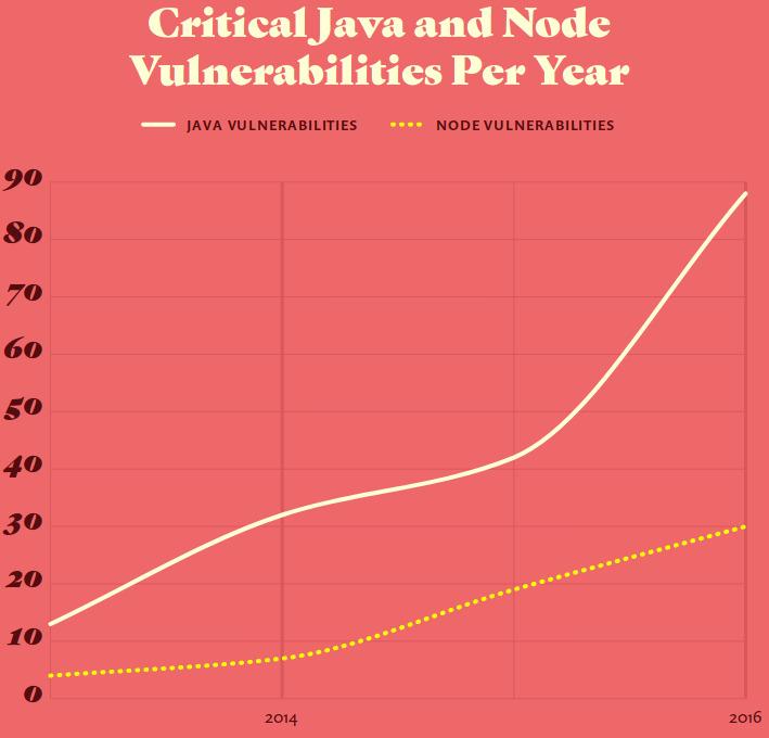 Vulnerabilidades críticas halladas en Java y Node.js