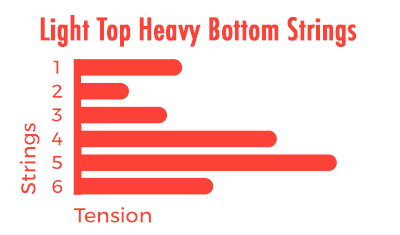 light-top-heavy-bottom-string-tension