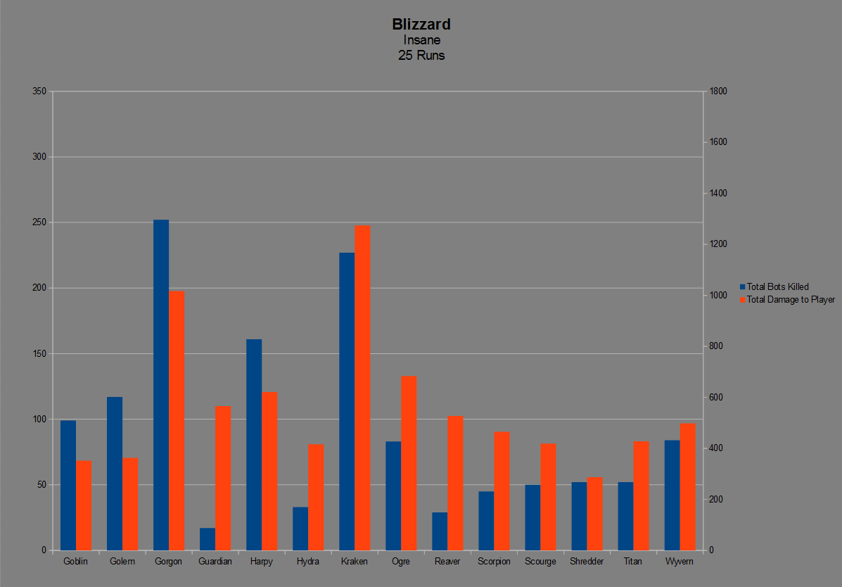B83 Blizzard