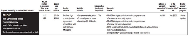 A comprehensive guide to certified pre-owned vehicle programs