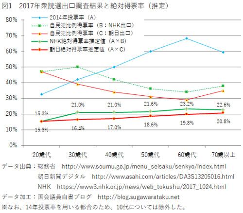 2017年衆院選出口調査結果と絶対得票率(推定)