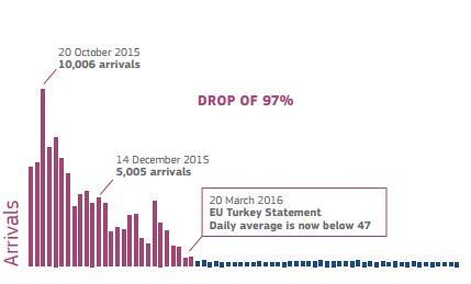 Migrants arrivals