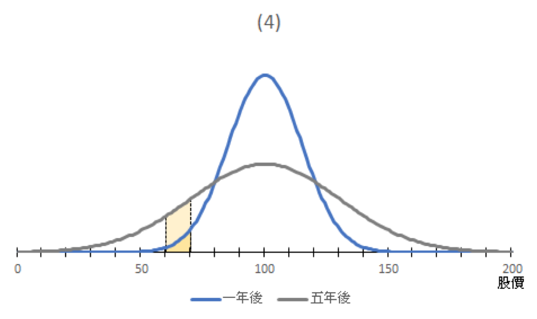圖四:大家可綜合四張圖來看,年期愈長,股價會愈平均。